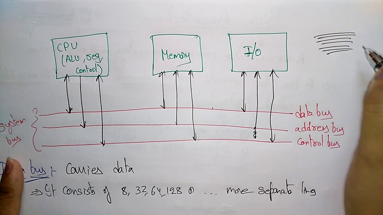 bus architecture in computer organization [ 1280 x 720 Pixel ]