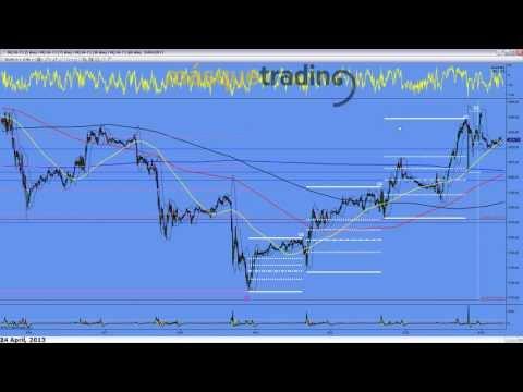 Trading en español Análisis Pre-Sesión Futuro MINI NASDAQ (NQ) 24-4-2013
