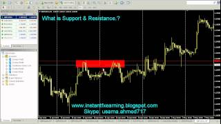 What is Support and Resistance in Urdu and Hindi | Forex Trading in Safe Hands