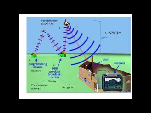 How Satellite Broadcast Works
