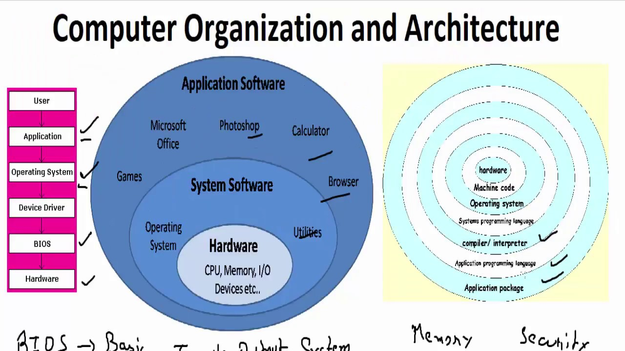 layers of a computer system computer organization and architecture [ 1280 x 720 Pixel ]