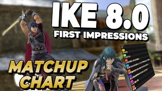 Solo's Ike 8.0 Matchup Chart - Part 1