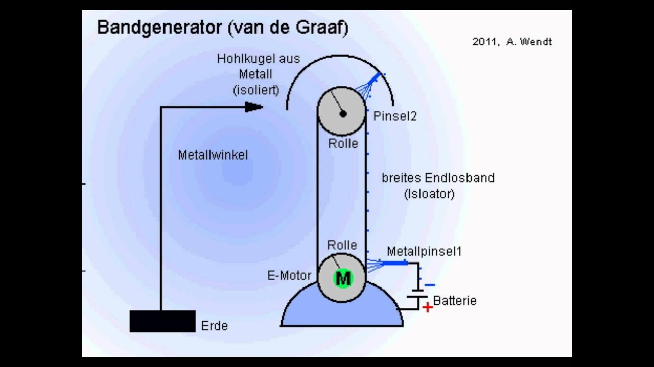 hight resolution of bandgenerator vereinfacht