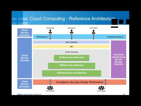 Cloud Computing Series: Cloud Computing -- Changing Archetype for IT