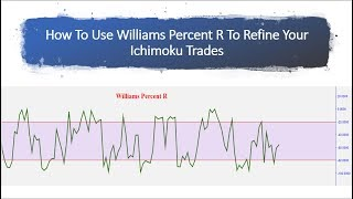 How To Use Williams Percent R To Refine Your Ichimoku Trades