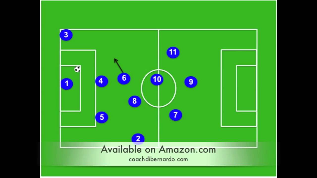 Coaching The Modern 4 2 3 1 Soccer Formation Tactical