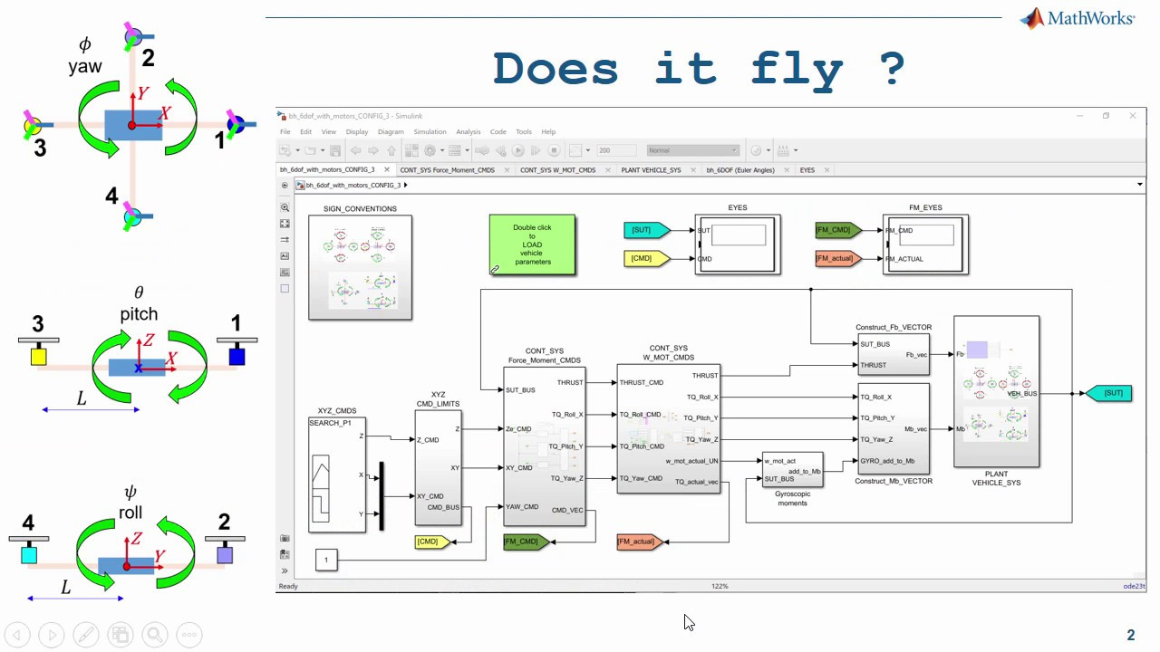 Quadcopter Modelling and Simulation: A Case Study for Encouraging Deeper on