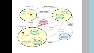 BORO и инженерия требований. Урок 2. Основы BORO.