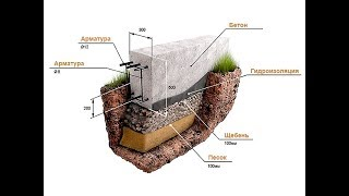Ошибки и проблемы при заливке фундамента  Заливаем фундамент бетономешалкой  Армированный фундамент