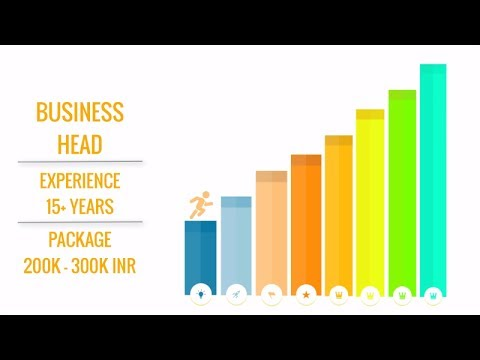 Salary Packages Your Career After Nift Youtube
