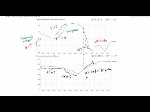 Fiscal Policy: The Relationships between Budget Deficits, Surplus and National Debt
