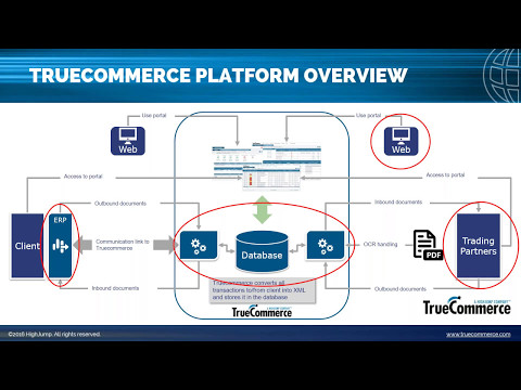 Maximize Your NAV Investment with TrueCommerce's new EDI Int