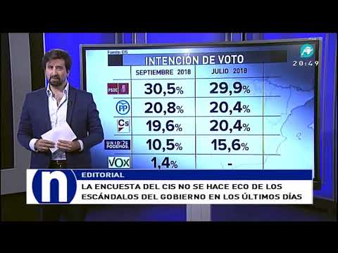 ¿Miente la encuesta del CIS respecto al PSOE? - El Editorial de Rafael Núñez Huesca