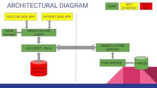 Technical Presentation - Companion App for Telemedicine