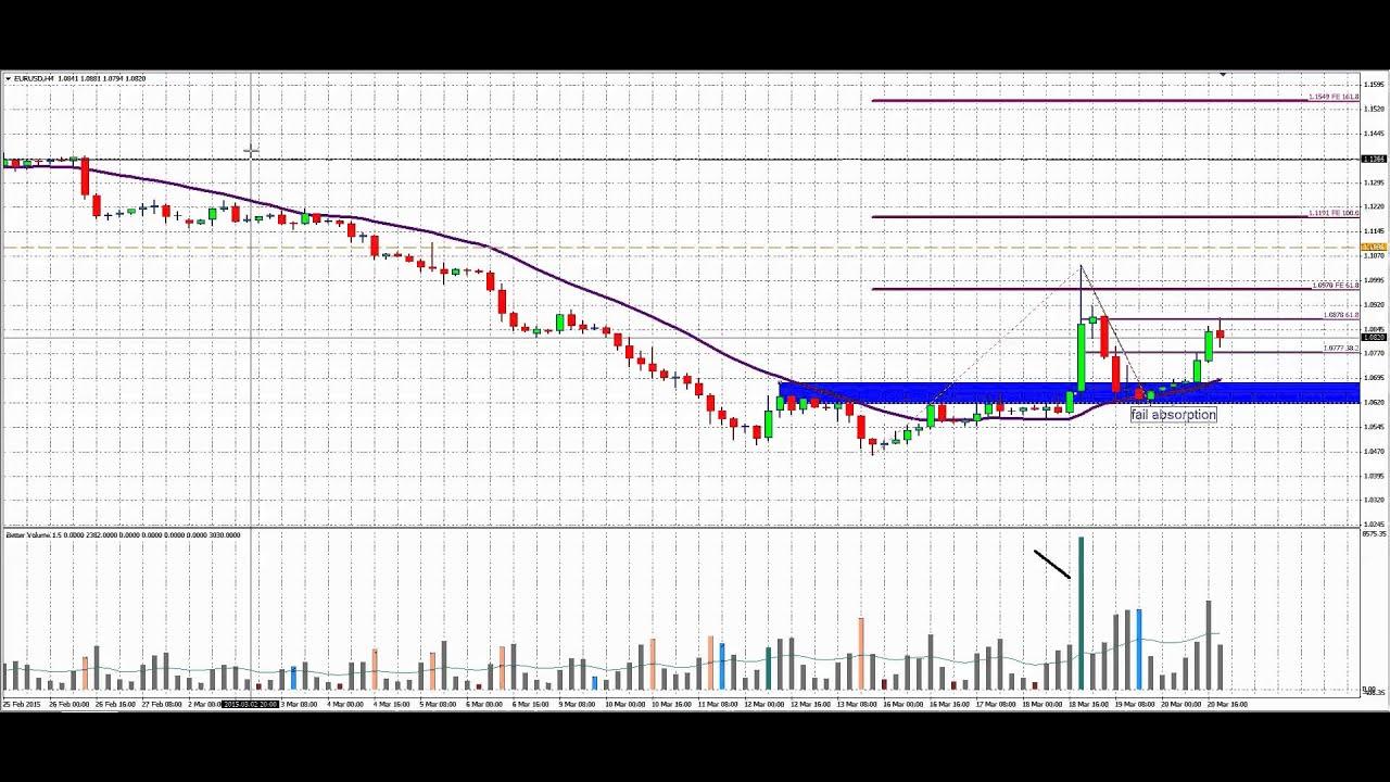 EUR/USD | Euro to US Dollar FX Trading Analysis | blogger.com