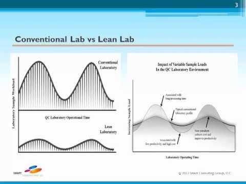 Lean Lab Design