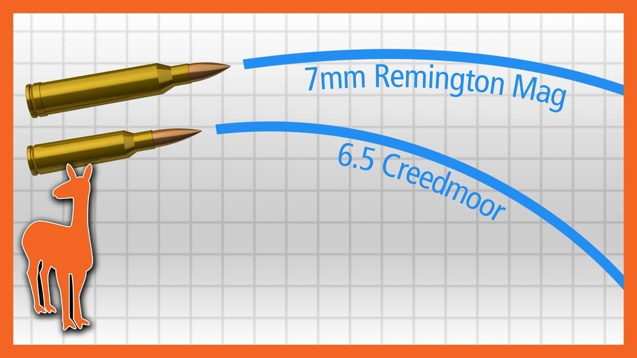 おしゃれな 65 Creedmoor Ballistics - サンゴメガ