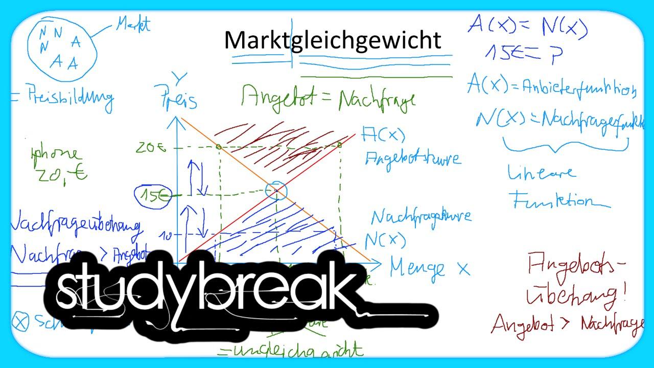 Marktgleichgewicht Angebot Und Nachfrage Grundbegriffe Der
