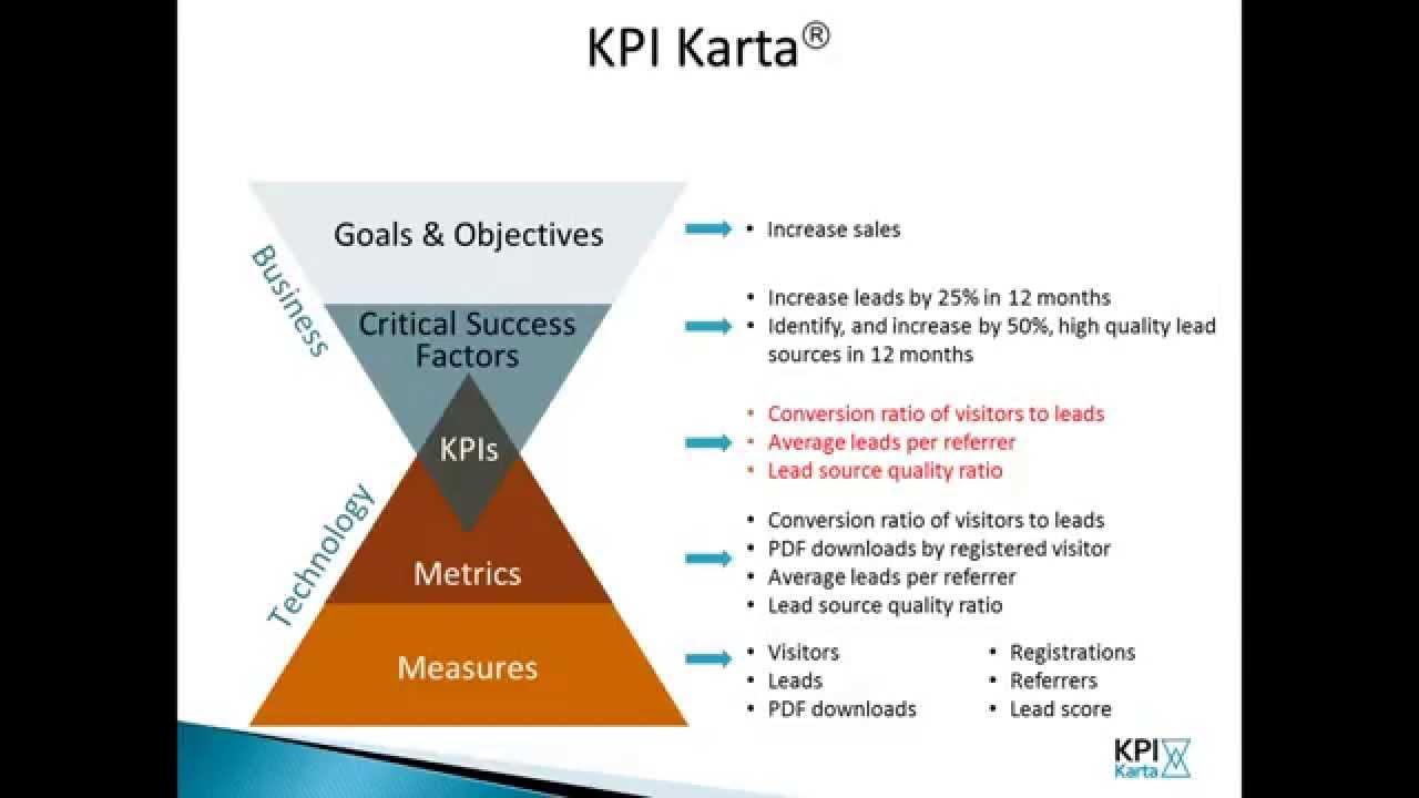 kpi karta examples
