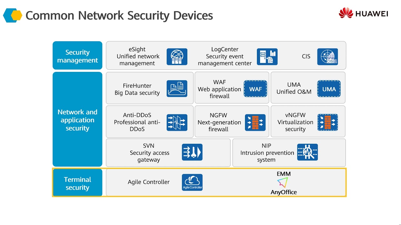 1 Introduction To Network Security Devices