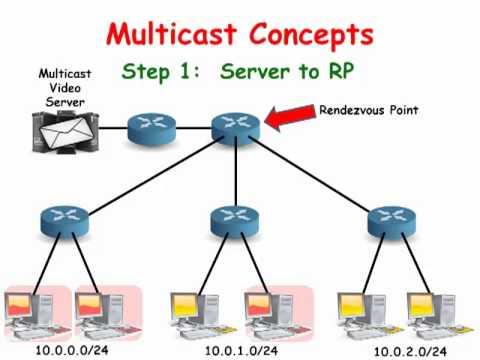 Cisco Routers: Multicast Concepts