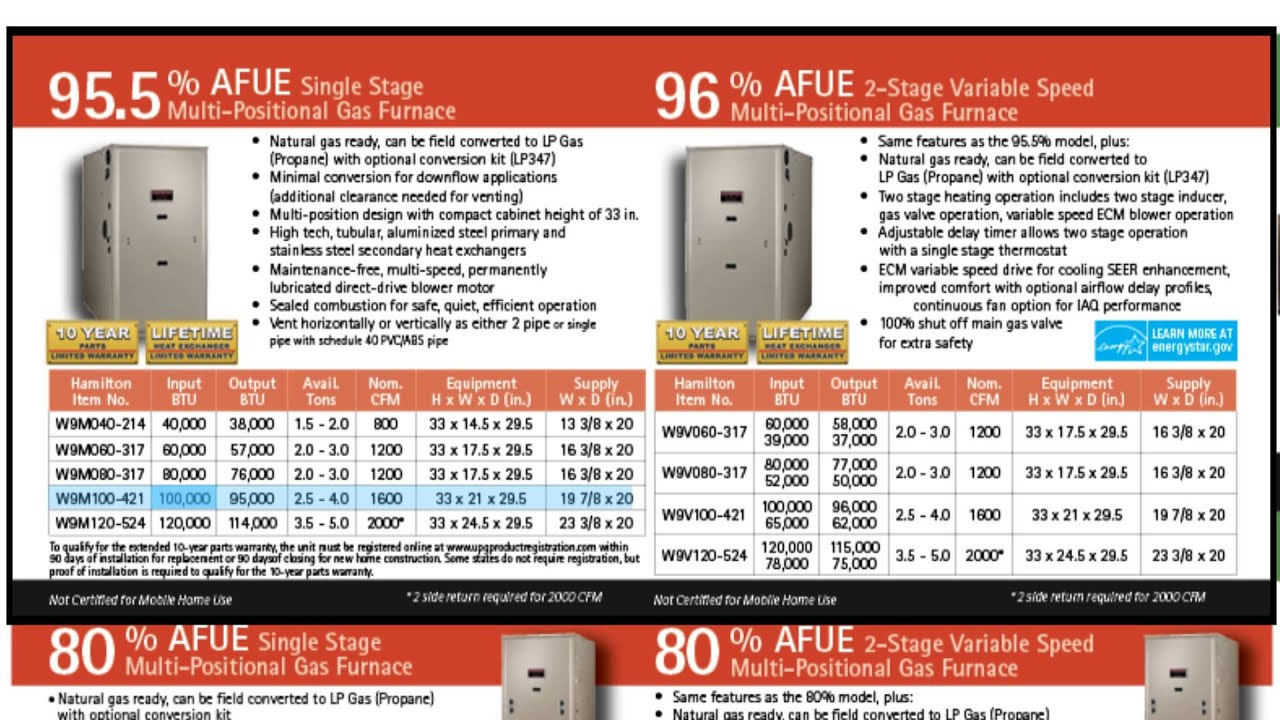 Step 1 - Sizing a furnace or air conditioner - YouTube