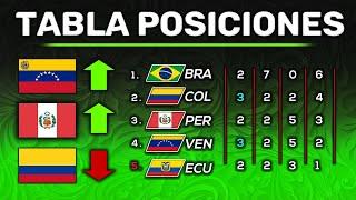 RESUMEN y TABLA DE POSICIONES FECHA 3 Copa América 2021 GRUPO B