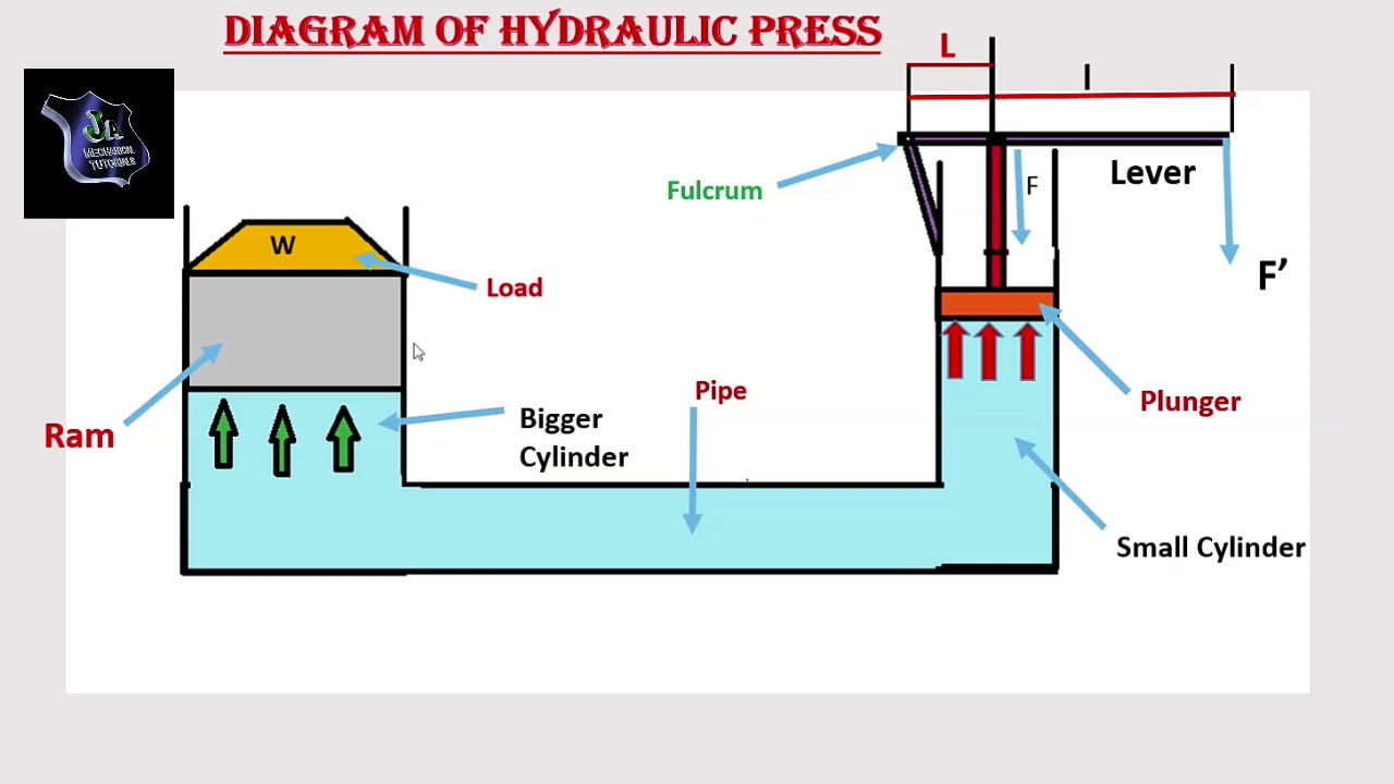 Hydraulic Press Wiring Diagram - Custom Wiring Diagram •