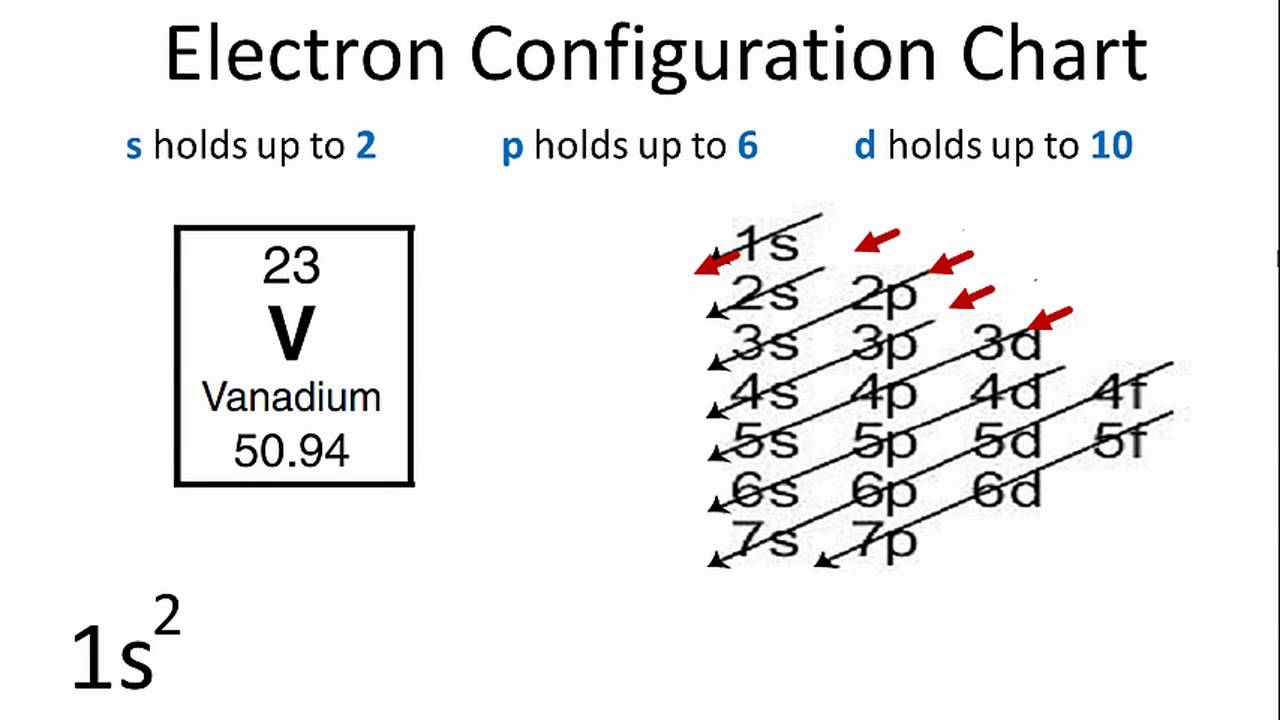 using the electron configuration chart