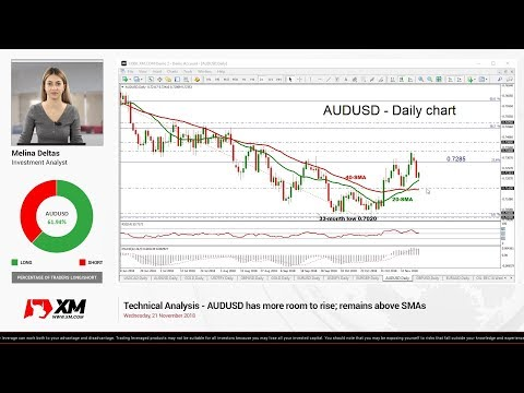 Technical Analysis: 21/11/18 - AUDUSD has more room to rise; remains above SMAs