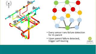 Resilient Data Collection of Wireless Sensor Networks in Oil and Gas Refineries