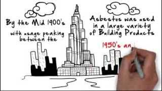Asbestos a Brief History by NATAS Asbestos www.natas.co.uk 0870 751 1880
