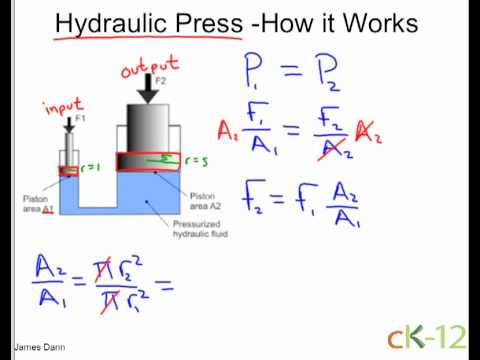 Hydraulic Press Youtube