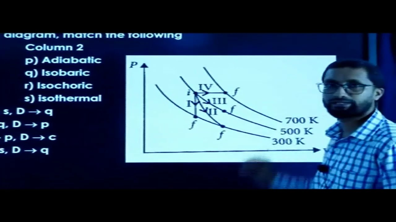 I PUC    PHYSICS   CET/ NEET   THERMODYNAMICS & KINETIC THEORY OF GASES -2020-21