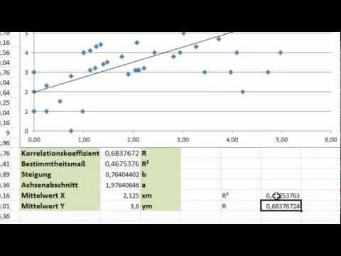 Excel - Regression (2) - Korrelationskoeffizient nach Bravais Pearson