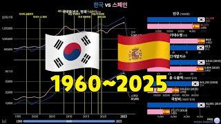 한국 vs 스페인, 국가 비교 및 전망 (1960~20…