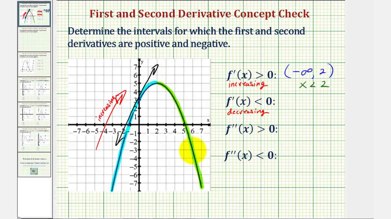 Ex 1: Intervals for Which the First and Second Derivative Are Positive and  Negative Given a Graph