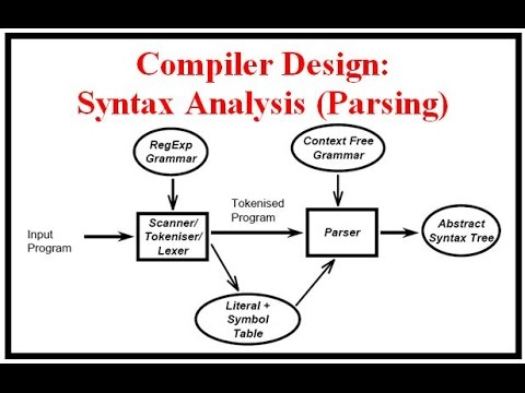 Compiler Design: Syntax Analysis (Parsing)