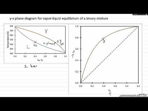 Y-x Phase Diagram For VLE Of A Binary Mixture