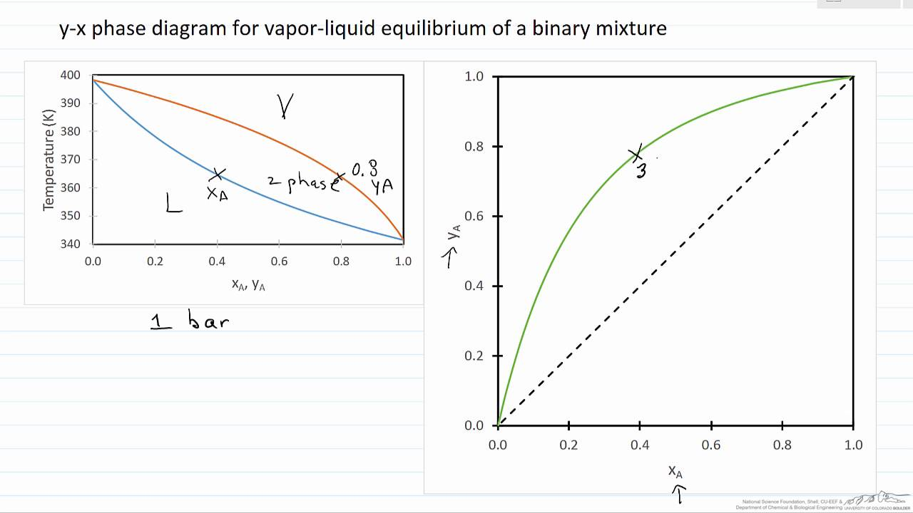 yx Phase Diagram for VLE of a Binary Mixture  YouTube
