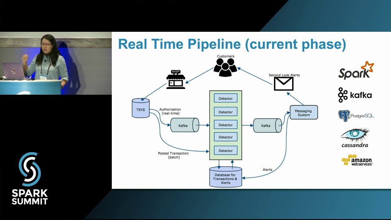 Real-time Platform for Second Look Business Use Case Using