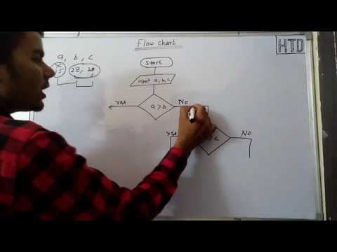 Flow chart C programming in hindi lec - 7  Explanation of  c program
