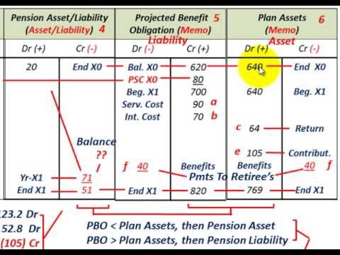 Pension Accounting (Amortization Of Prior Service Cost (PSC) Using ...