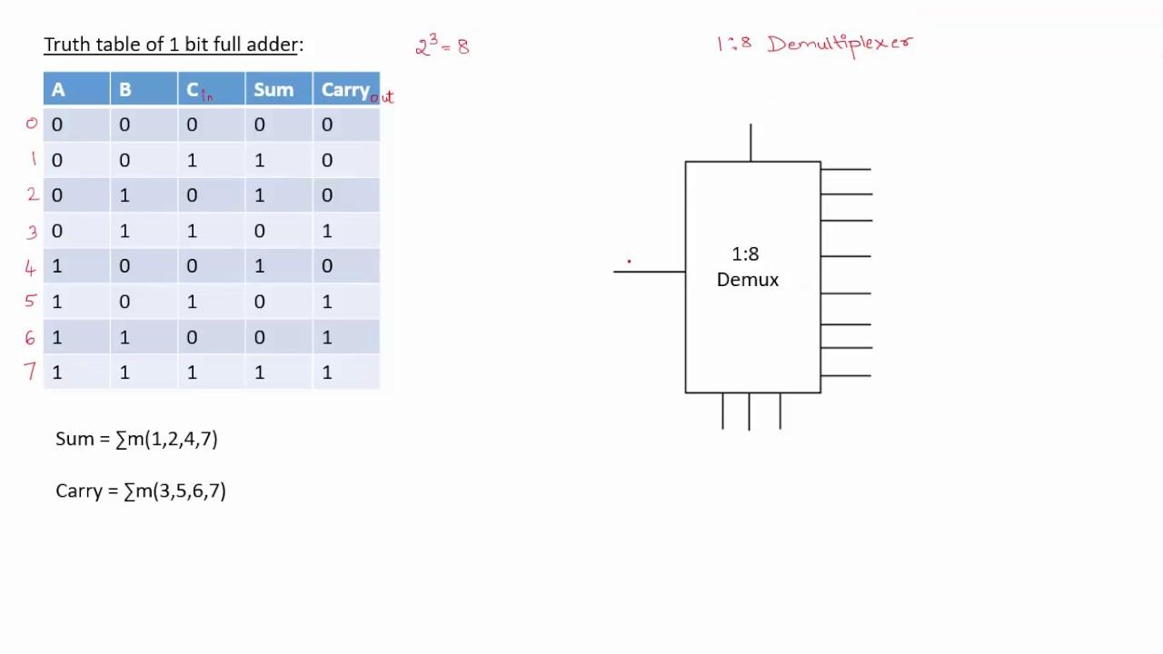 1 Bit Full Adder Using Demultiplexer
