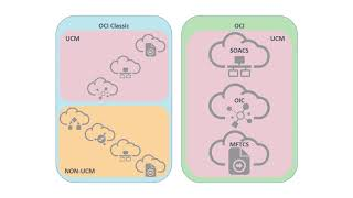 Migrate Integrations and Processes to Oracle Cloud Infrastructure video thumbnail