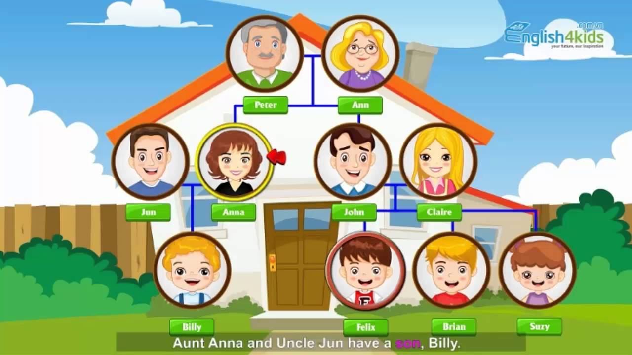 Hello Felix | C & L Unit 1 Family tree - Learning english for kids ...