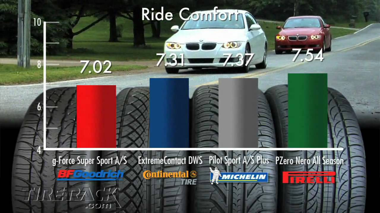 Tire Rack Ratings. Tire Rack Tire Test Raising The Bar ...