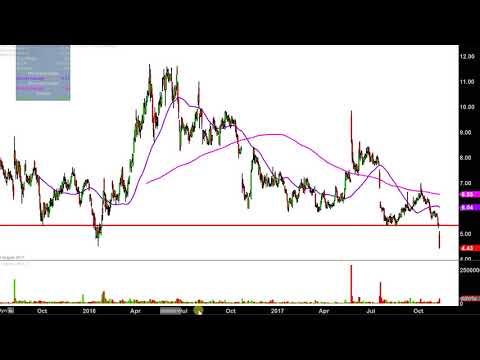 Inovio Pharmaceuticals, Inc - INO Stock Chart Technical Analysis for 11-09-17