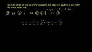 Locate integers on a number line