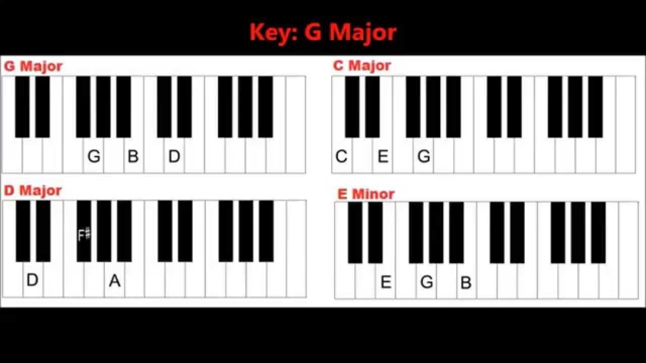 Four basic chords in the key of g major pianokeyboard lesson four basic chords in the key of g major pianokeyboard lesson hexwebz Images